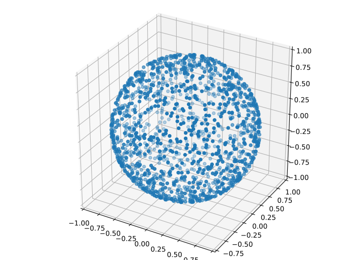 How to generate random points on a sphere